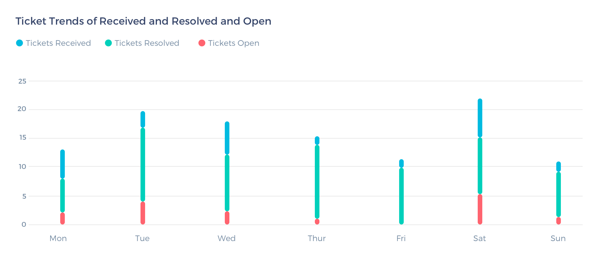 Ticket-Trends